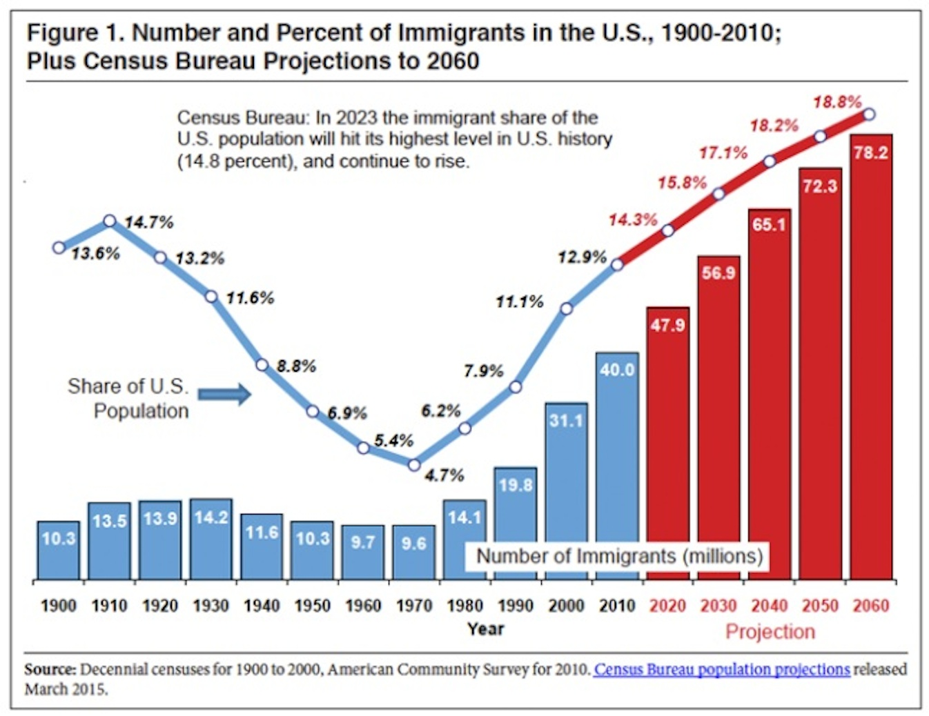 the problem of immigrant population in los angeles united states