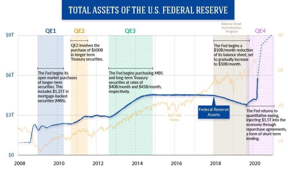 капитал ФРС