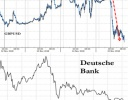 «Deutsche Bank» подозревают в афере века, их акции в рекордном минимуме